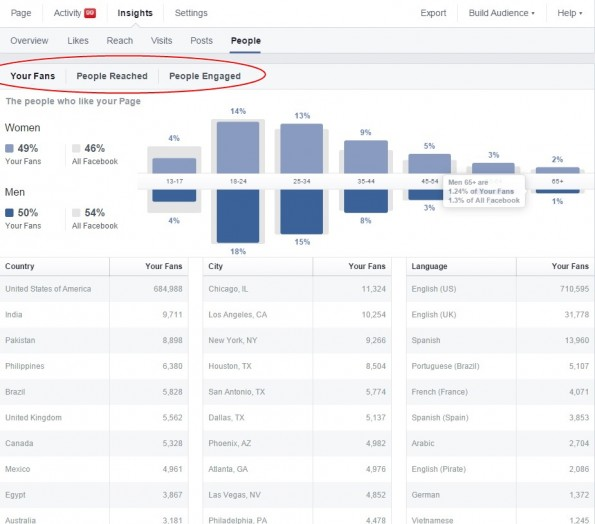 Facebook Insights is a great way to get started on understanding who your audience is.