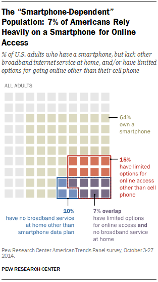 According to research conducted by Pew Research Center, 64% of adults own a smartphone.